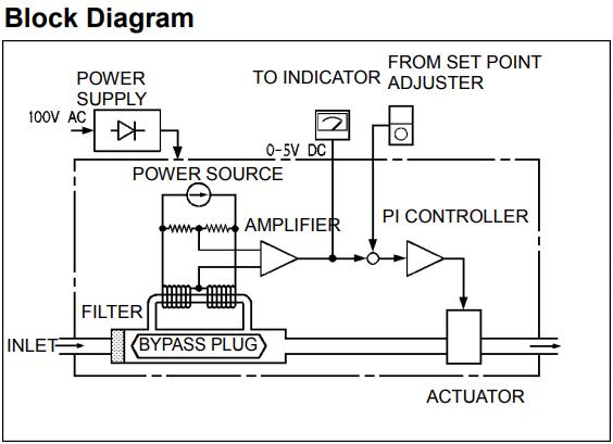 MF5100B, MF5141B, MF5142B, MF5143B Ohkura - Bộ điều khiển lưu lượng Ohkura