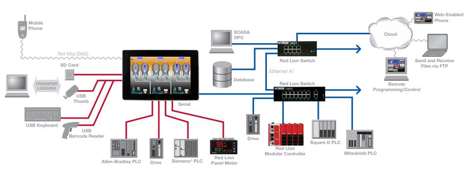 Màn hình cảm ứng HMI Redlion - Màn hình HMI G3 Redlion