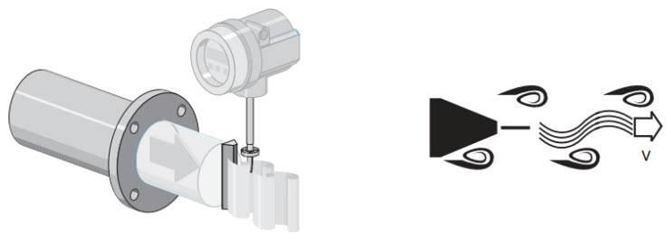 Đồng hồ đo lưu lượng Riels Electromagnetic Flow meters